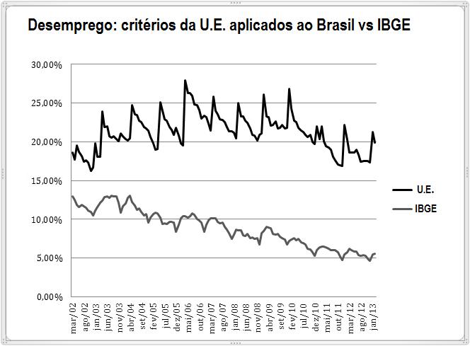 Critérios da U.E. aplicados ao Brasil vs critérios do IBGE