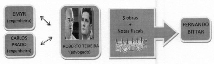 ESQUEMA ROBERTO TEIXEIRA